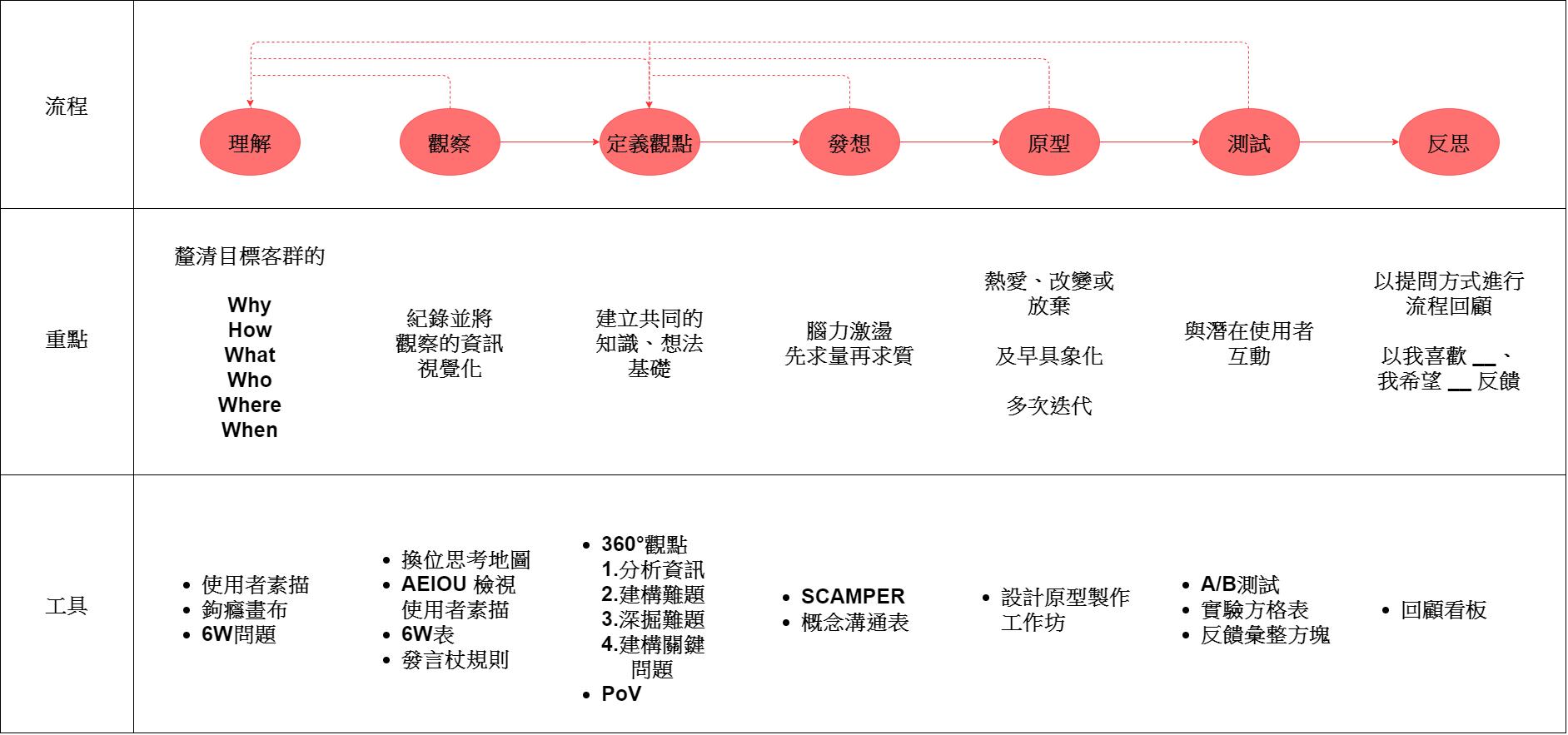 設計思考流程圖