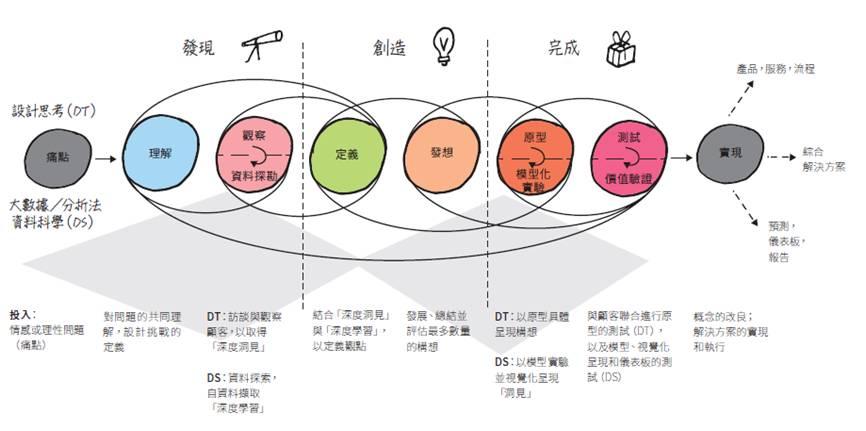 設計思考全攻略 工具箱揭秘 dtai