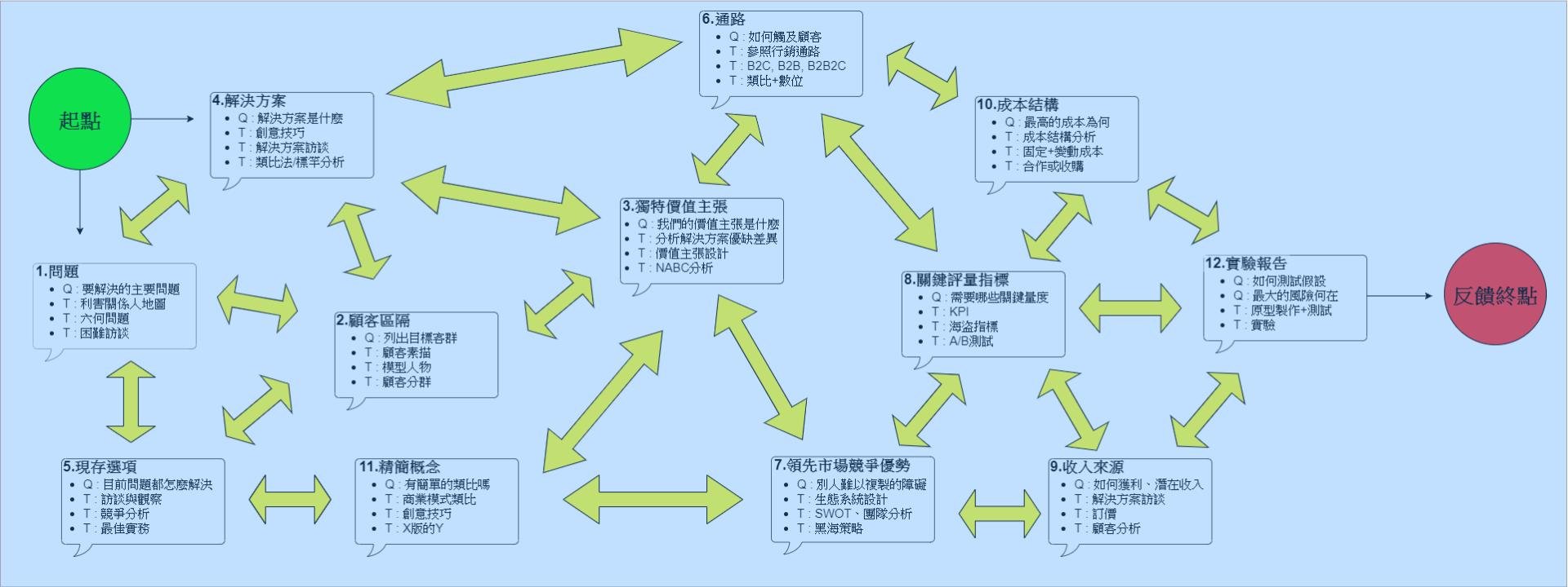 設計思考全攻略 工具箱揭秘 bmcf